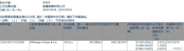 敏实集团(00425.HK)获摩根大通增持19.71万股