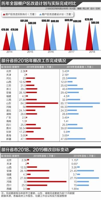 """多地2019年目标""""腰斩"""" 专项债或独木难支"""