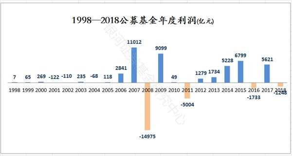 公募基金20年成绩单来了:华夏等跻身前五