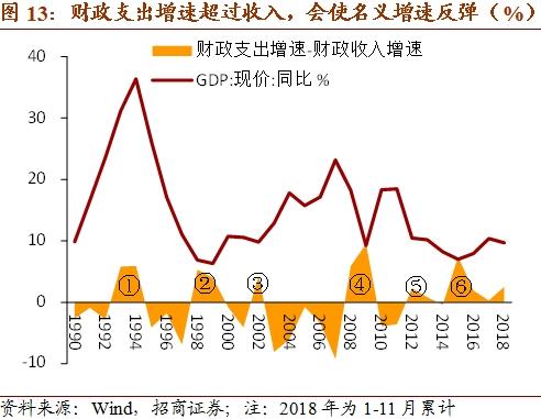 2019年1月宏观经济_长江宏观 赵伟 2019年1月宏观经济月报