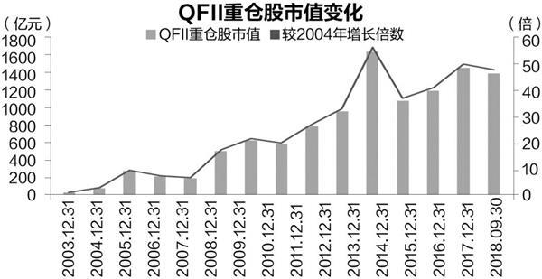 QFII十五年投资路径揭秘:重仓股市值增加50倍 37股连续5年持有
