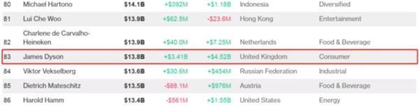 一年赚几十亿!戴森被中国人收购,成为首富,总资产1223亿元!