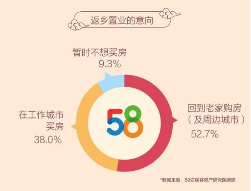 90后结婚潮已至:一线城市买不起 超5成
