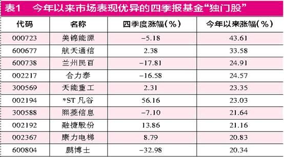 """新年A股市场迅速升温 基金独门股期待""""穿越牛熊"""""""