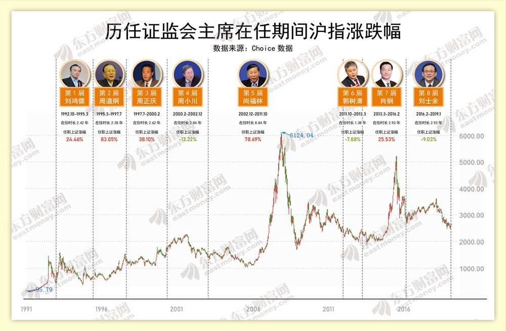 The Shanghai Stock Exchange has risen and fallen during the term of the chairman of the China Securities Regulatory Commission.
