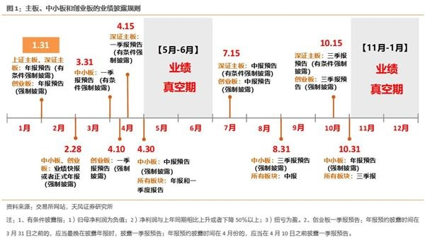 天风证券徐彪:创业板业绩密集披露关键期 重点关注四大板块