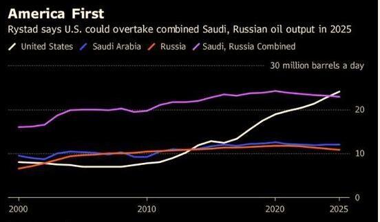 美国油气产量或在2025年逾越沙特和俄罗斯总和(资料起源:Rystad,彭博)