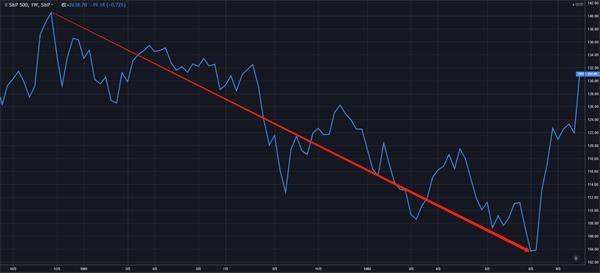 1982年美国经济衰退_除1981年-1982年通胀导致美国经济出现双底衰退,以及2001年饱受...