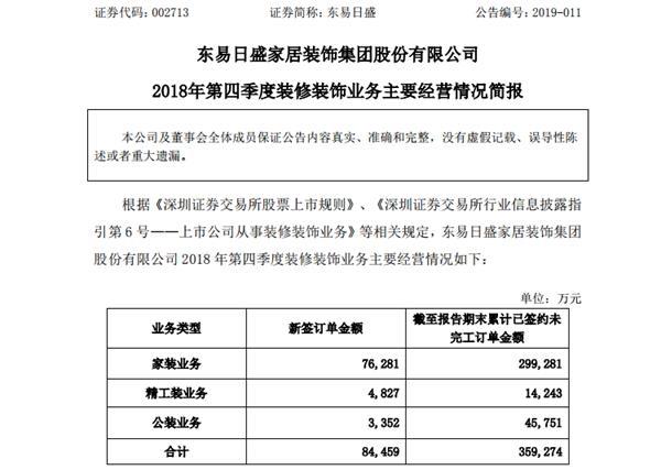 东易日盛:2018年第四季度家装业务新签订单7.62亿元