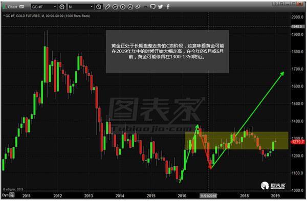 黄金或于年中破位上涨,至少在9月触及1550-图表家
