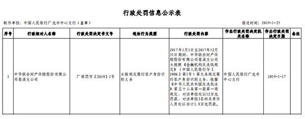 中华财险苍溪违反反洗钱法 未按规定履行客户身份识别