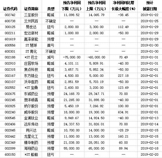 """""""靓女先嫁""""行情没出缺席 15家年报披露排头兵1月发布成果单"""