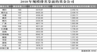 债基成胜负手博时、易方达、华夏领跑规模榜