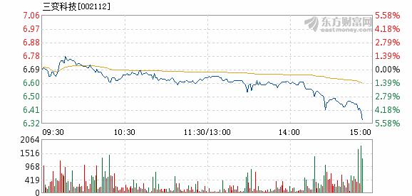 技1月3日盘中跌幅达5%