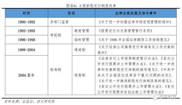 任泽平:构建注册制离不