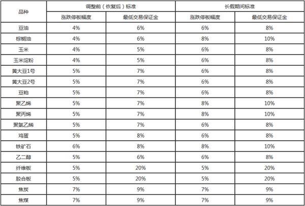 表:2019年春节期间各品种涨跌停板幅度和最低交易保证金标准调整情况