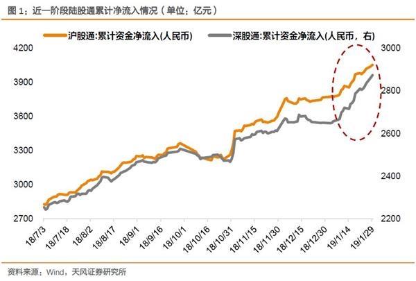 天丰战略徐彪:资本配置创业板在北方的比重有望进一步提高