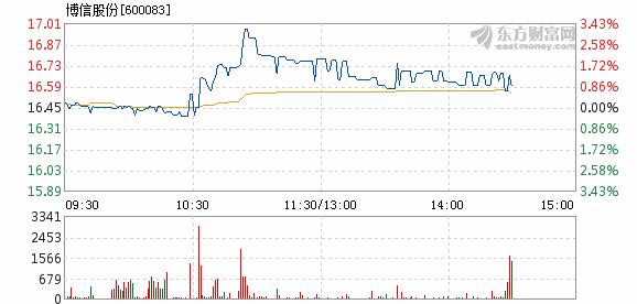 中原内配:博信股份1月31日快速回调