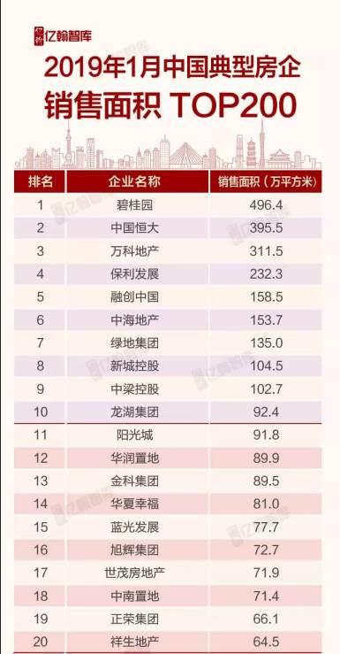 2019年1月中国典型房企销售业绩TOP200榜单发布 去化率和推盘量走...图片 40346 385x739