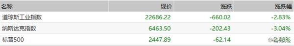 日股2019年首个交易日大跌!日经225指数跌幅扩大至3.7%