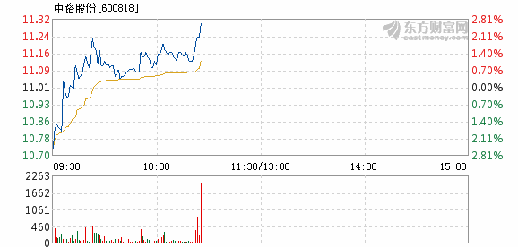 中路股份1月4日快速上涨