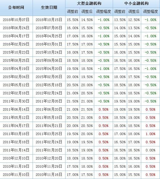 13家机构解读央行降准:2019年A股投资不悲观 后面还会有全面降息?