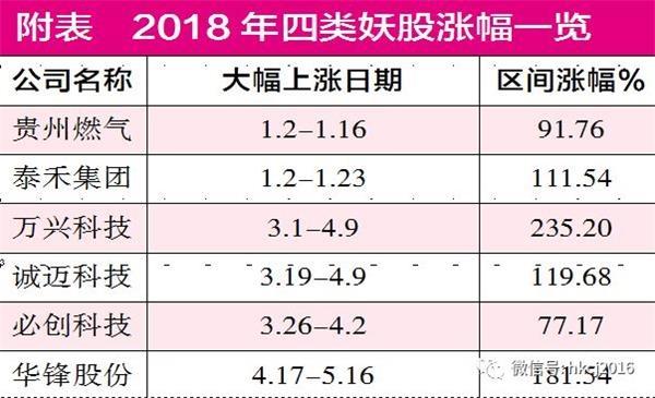 """2018四类妖股""""炼仙""""记:""""红孩儿""""贵州燃气 """"六耳猕猴""""万兴科技"""