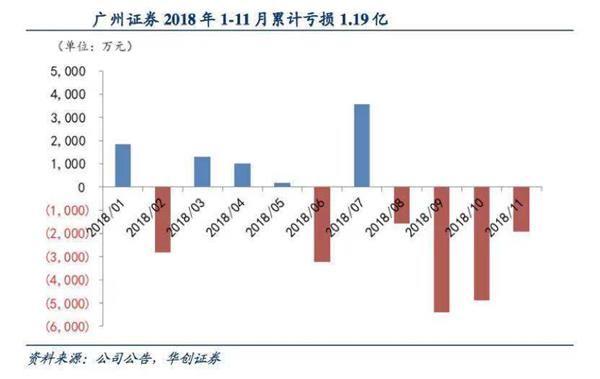 中信证券筹划收购广州证券
