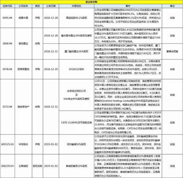 信报丨上市房企壹周投资融资快览(12.29-1.04)-中国网地产