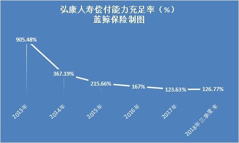 弘康人寿偿付能力充足率(%)
