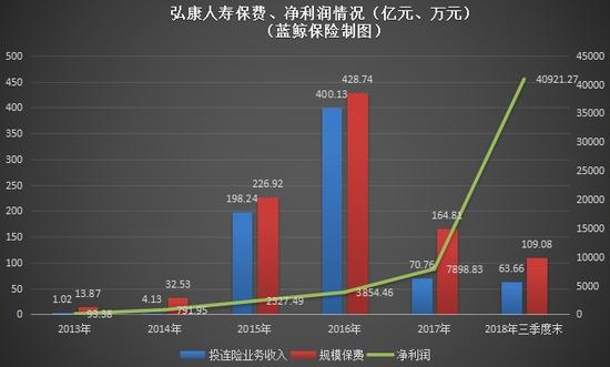 弘康人寿保费、净利润情况(亿元、万元)