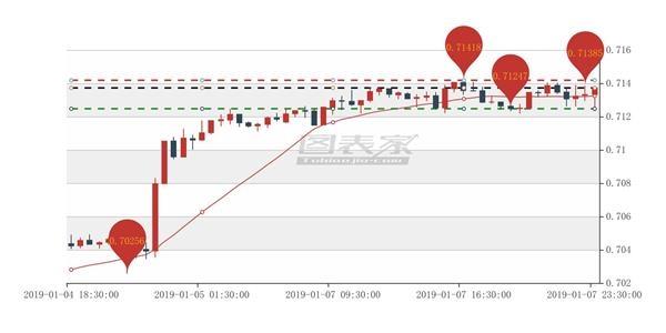 澳元/美元出现AB信号,卖出目标见0.71247-图表家