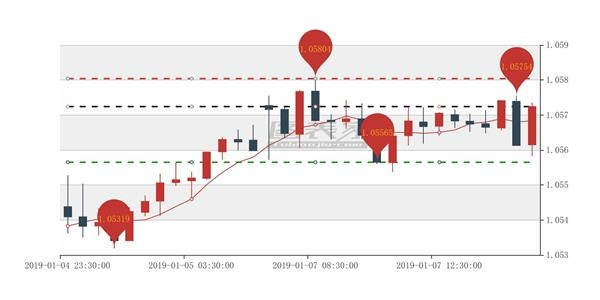 澳元/纽元出现AB信号,卖出目标见1.05565-图表家