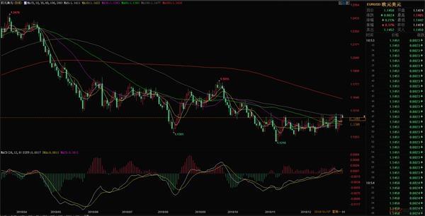 1.8今日欧元兑美元汇率走势分析
