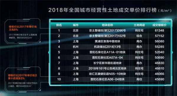 2018年楼板价TOP10出炉