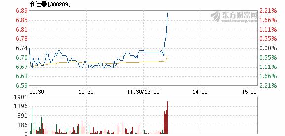 捷成股份:利德曼1月8日快