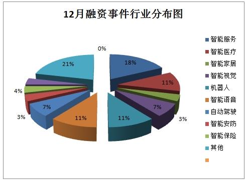 12月融资行业分布图