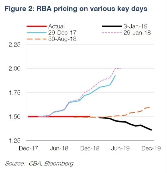 市场对澳大利亚央行可能降息的信心正在增强