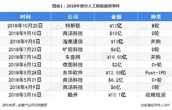 图表1:2018年部分人工智能融资事件
