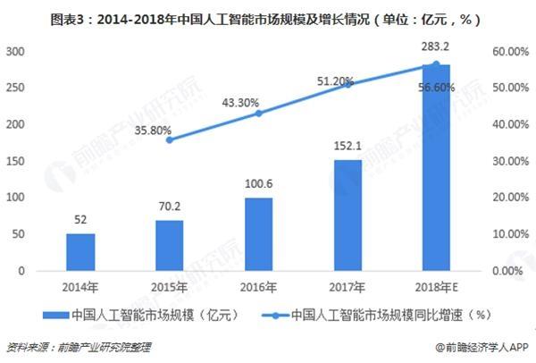 图表3:2014-2018年中国人工智能市场规模及增长情况(单位:亿元,%)