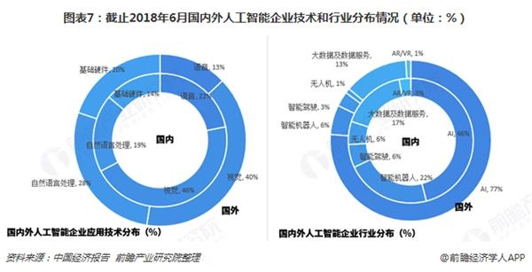 图表7:截止2018年6月国内外人工智能企业技术和?#24184;?#20998;布情况(单位:%)