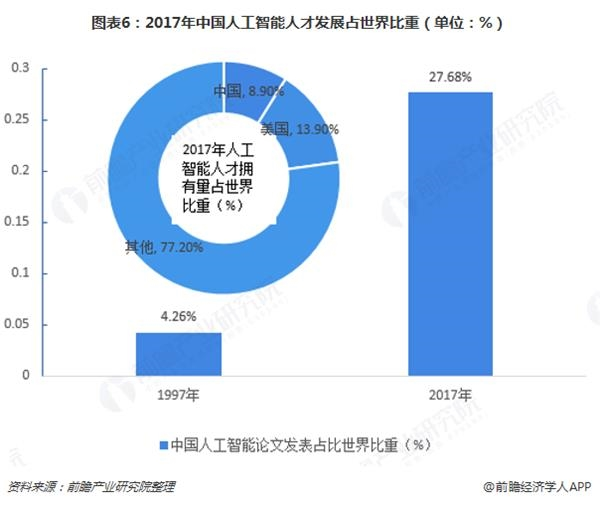 图表6:2017年中国人工智能人才发展占世界比重(单位:%)