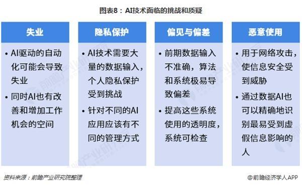 图表8:AI技术面临的挑战和质疑