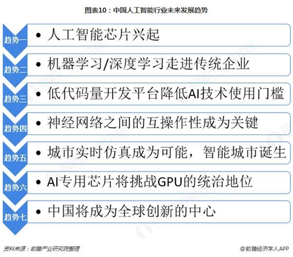 图表10:中国人工智能行业未来发展趋势