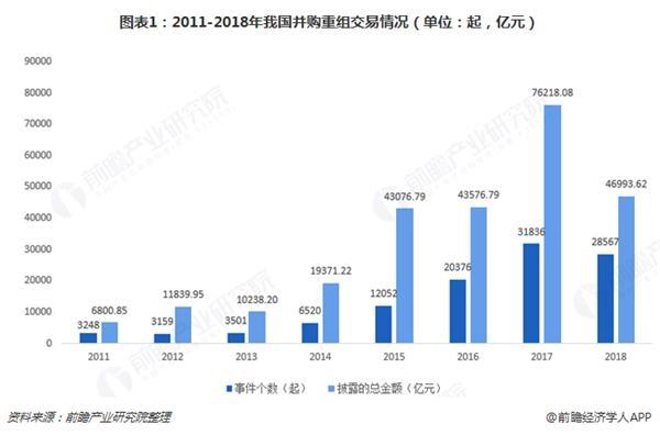 图表1:2011-2018年我国并购重组交易情况(单位:起,亿元)
