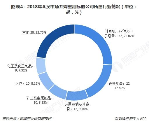 图表4:2018年A股市场并购重组标的公司所属行业情况(单位:起,%)