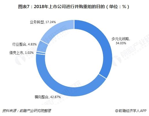 图表7:2018年上市公司进行并购重组的目的(单位:%)