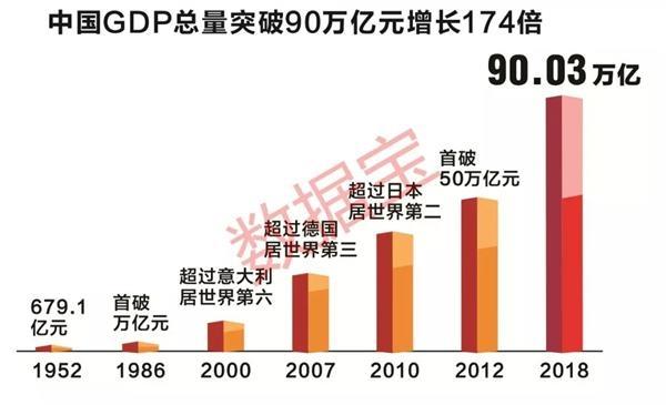 世界看中国:经济增长贡献率第一 人均可支配收入70年增长近60倍