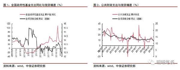 中信证券:四季度的财政扩张能否拉动信贷增长?