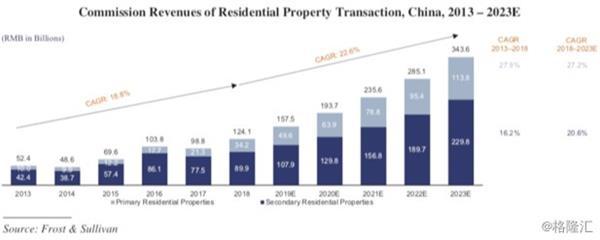 中国最大在线房地产交易平台赴美上市 房多多将成产业互联网SaaS第一股
